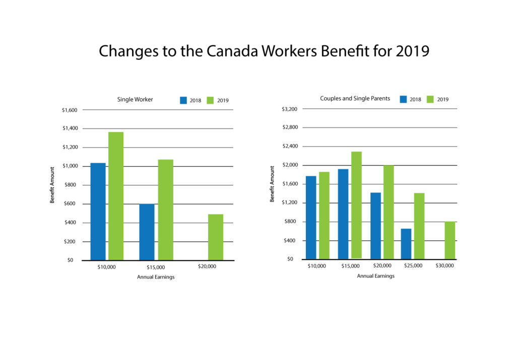Canada Worker Benefit Graph